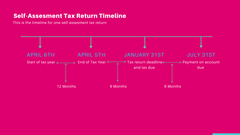 self-assessment timeline